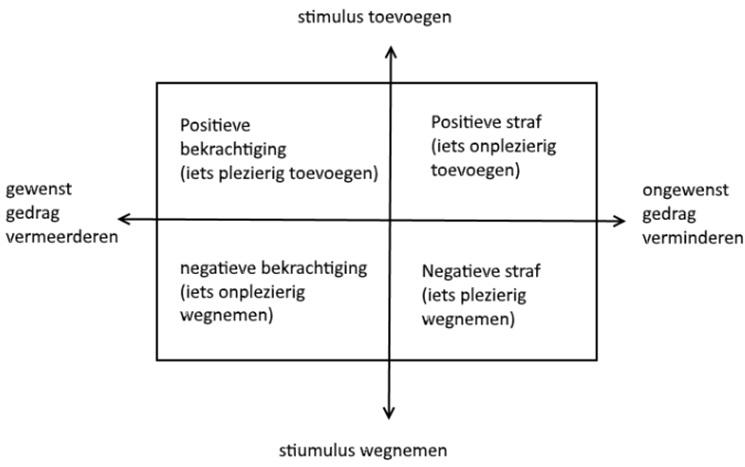 operante conditionering schema